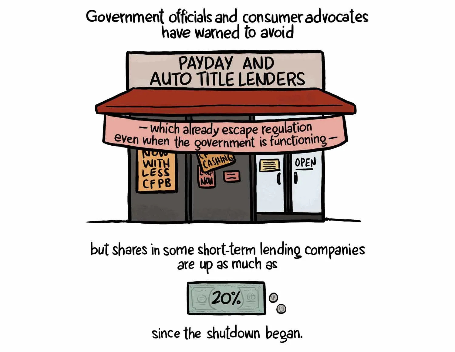 The Shutdown Is Great for Lenders